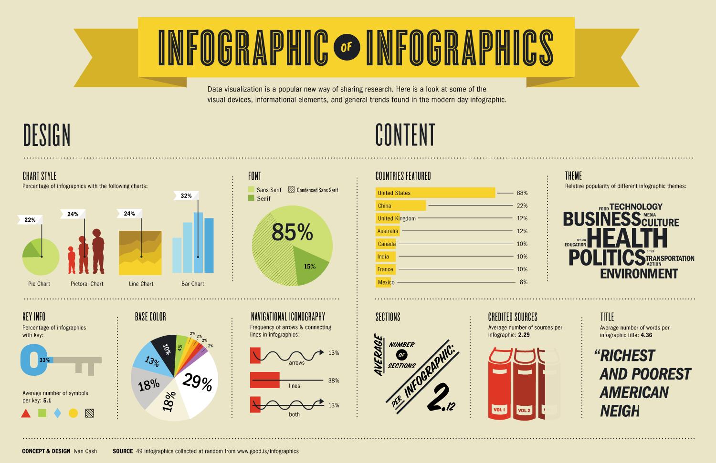 Membuat Infografis dengan PowerPoint